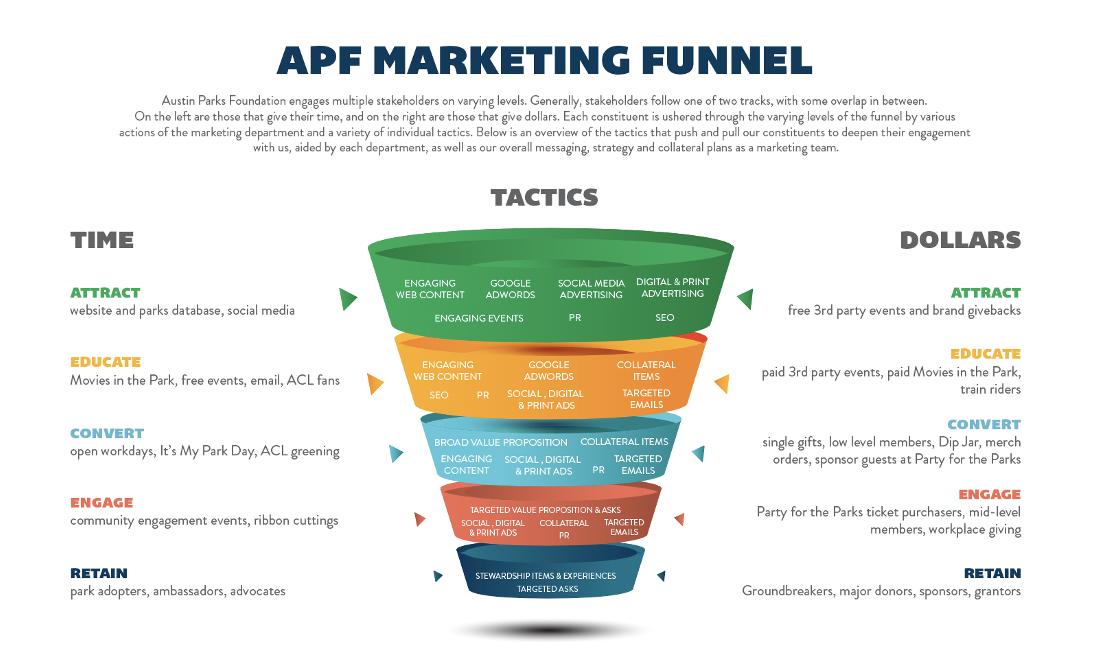 Austin Parks Foundation Marketing Funnel